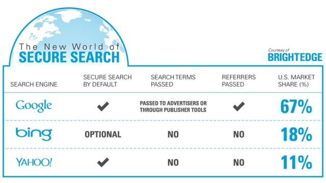 brightedge reviews the most secure search engines