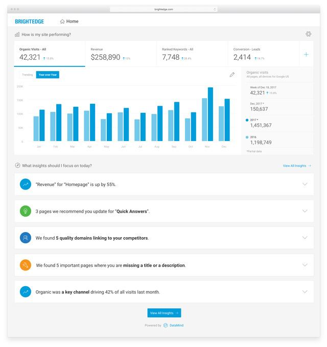 use brightedge as your personal data analyst