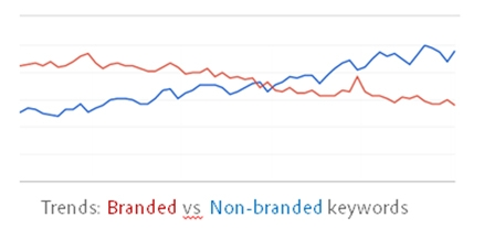 Branded Nonbranded Trend - brightedge