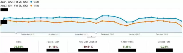 brightedge shows traffic increase of over 36% in reaction to Panda and penguin