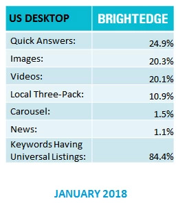 BrightEdge research displaying percentage distribution for question-answer serps