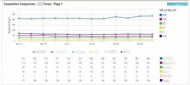 using a reporting dashboard with brightedge