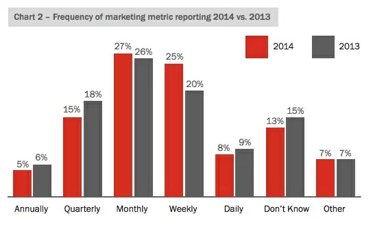 Frequency of Marketing shown in a reporting dashboard - brightedge