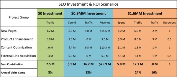 SEO Investment seen in a reporting dashboard - brightedge