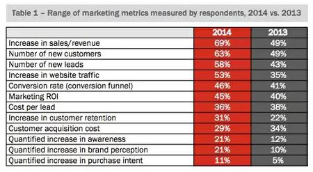 Top Marketing Metrics in a reporting dashboard - brightedge