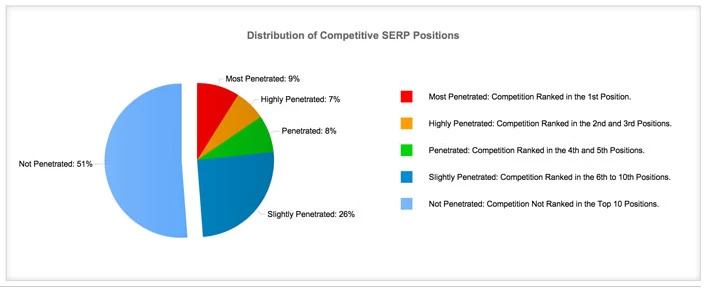 Competitive SERP Position for rich snippet seo - brightedge