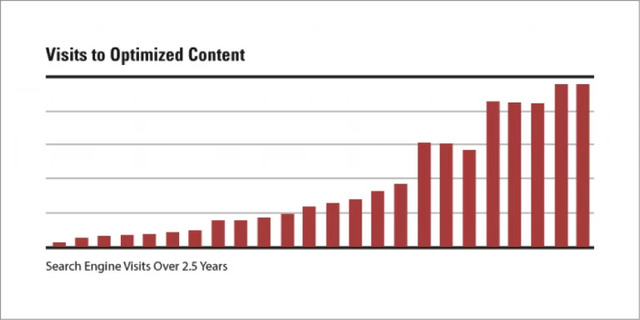 Visits to optimized content increased because of search impact lifecycle implementation - brightedge