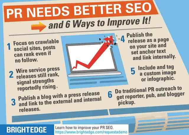 SEO PR best practices infographic brightedge
