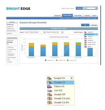 seo is as easy as ppc with brightedge