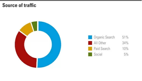 see how seo content is changing serps - brightedge