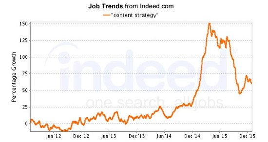 brightedge seo jobs trend for content strategy