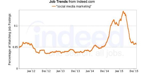 brightedge seo jobs trend for social media marketing