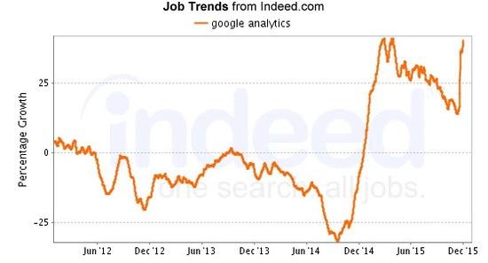 seo job Google Analytics SEO Jobs Search Query Trend brightedge