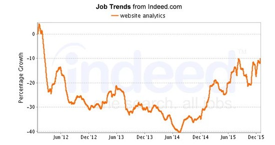 Website Analytics SEO Jobs Search Trends, seo job brightedge