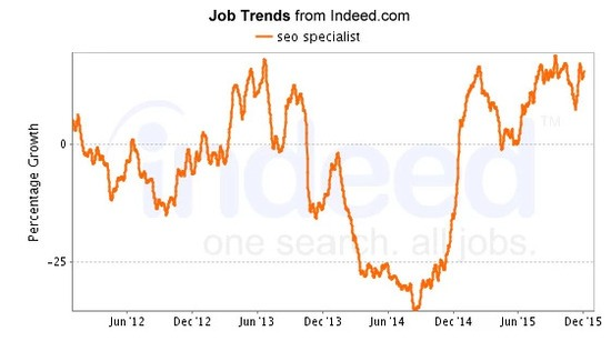 seo job, SEO Specialist Search Trends - seo jobs