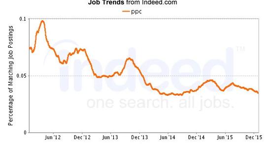 SEO jobs - PPC Search Trends, seo job brightedge