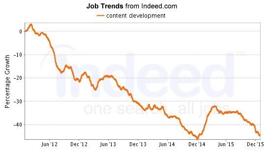 SEO jobs - Content Development Search Trends, seo job - brightedge