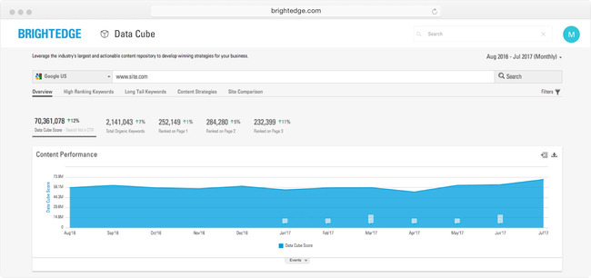 discover seo success with brightedge datacube