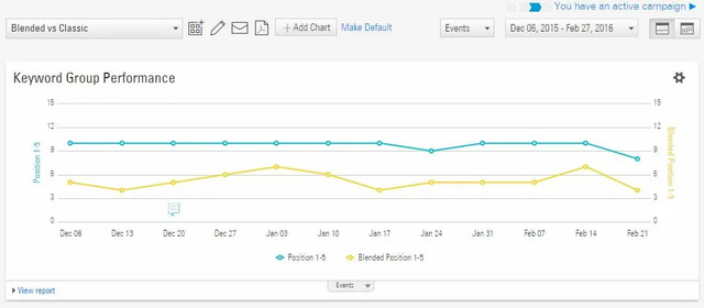 Classic vs Blended rank in serps - brightedge