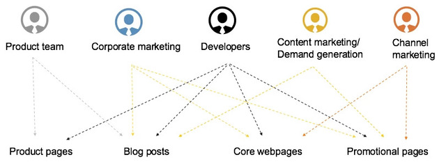 Content marketing team relationship chart - preparing your team for a site audit with brightedge