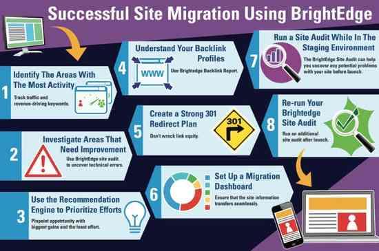 Successful Site Migration BrightEdge
