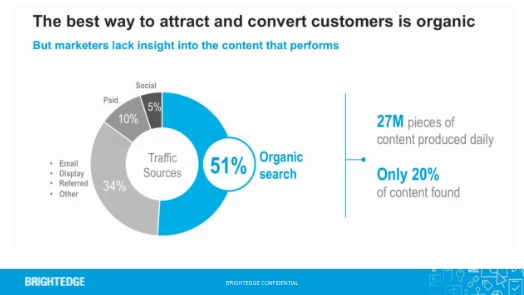 Organic is key to attract and convert customers, so maximize the role of the site migration