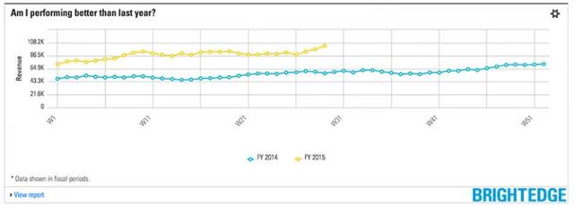 StoryBuilder charts - YoY Comparison - brightedge
