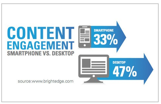 successful content performance with brightedge