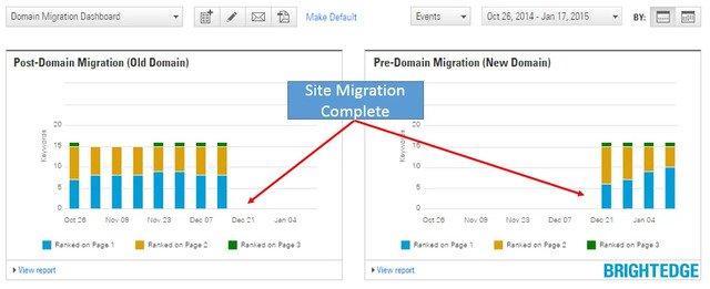 track results old domain vs new - brightedge