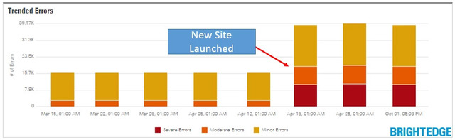 Track Results with Site Audit for a New Site - brightedge