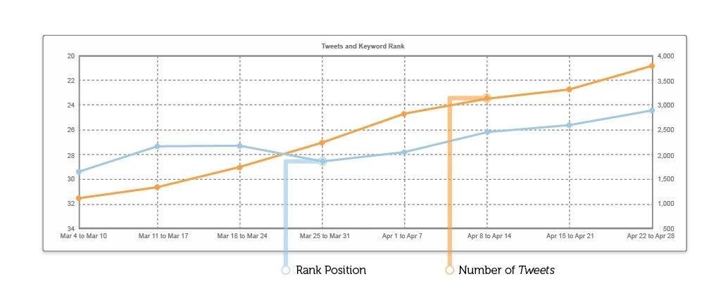 Twitter SEO - Tweets vs Rank