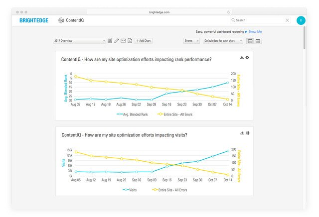 contentiq website audit trended line plots screenshot - brightedge