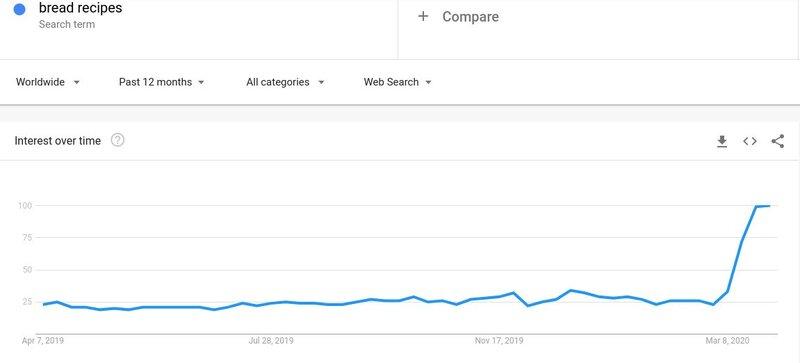 Découvrez pourquoi le référencement est plus important que jamais avec ces tendances de recherche - Brightedge