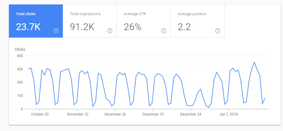 google search console total clicks line plot