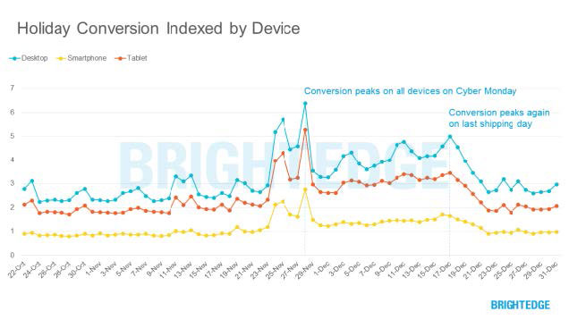holiday conversion indexed by device infogrpahic