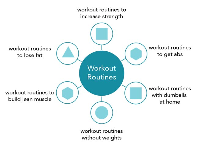 "keyword clustering: Sample Topic Cluster for ""Workout Routines"""