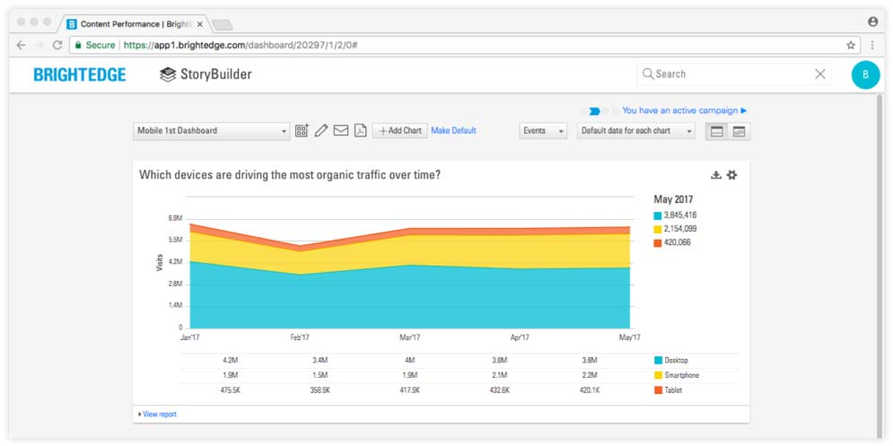 seo for mobile storybuilder dashboard example