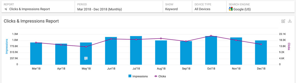 seo reporting example of a clicks and conversions report