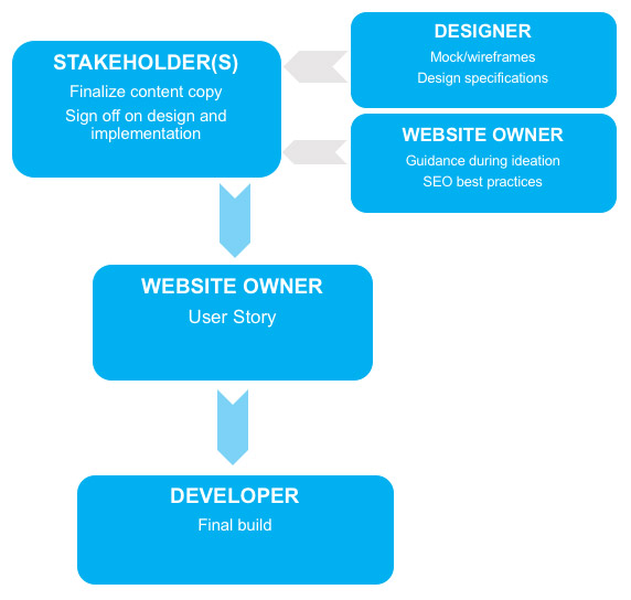 flowchart illustrating distribution of content responsibilities in a typical site enhancement project