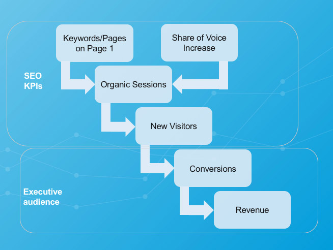 digital KPIs organized in vertical funnel format