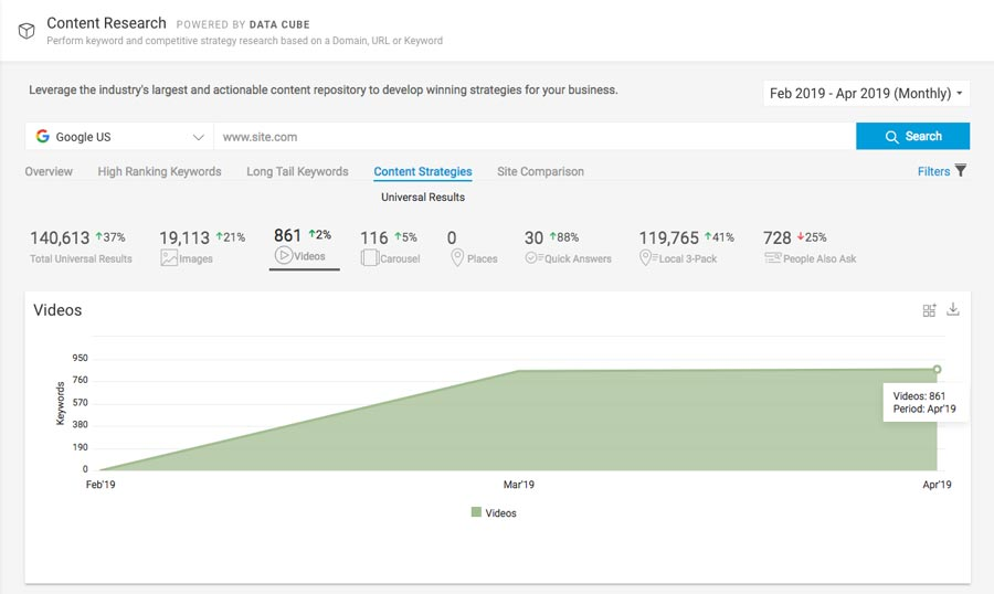 video strategy tracking with brightedge data cube