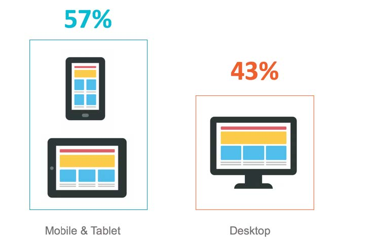 Importance of the mobile-first index: 57% of online traffic now comes from mobile and tablet
