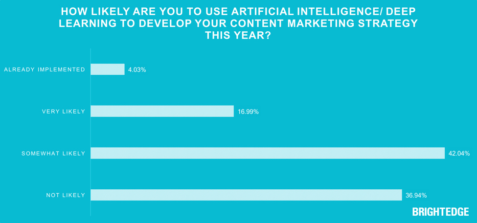 how like likely are you to use artificial intelligence? Survey results