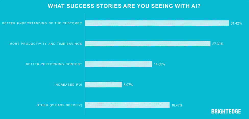 What success stories are you seeing with AI? Survey results