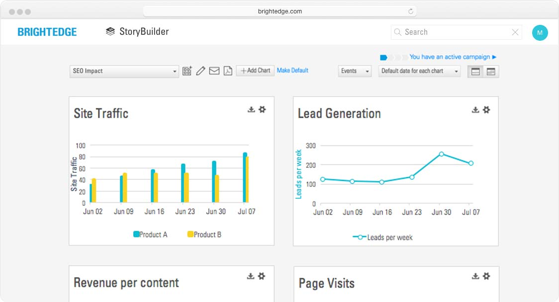 keyword prioritization storybuilder dashboard view