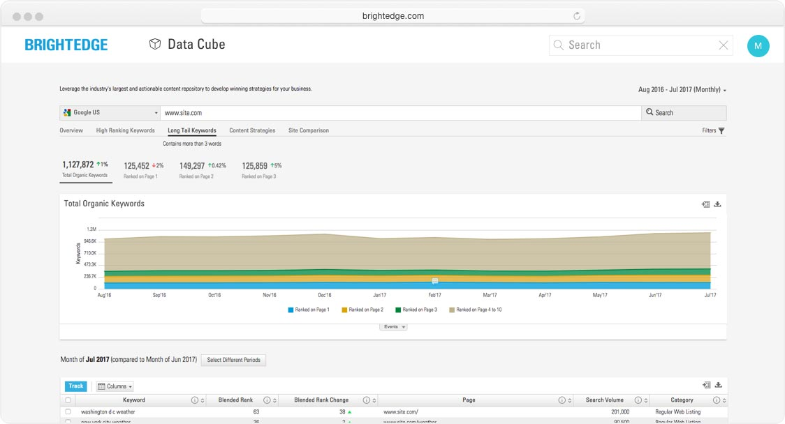 keyword prioritization data cube trend chart