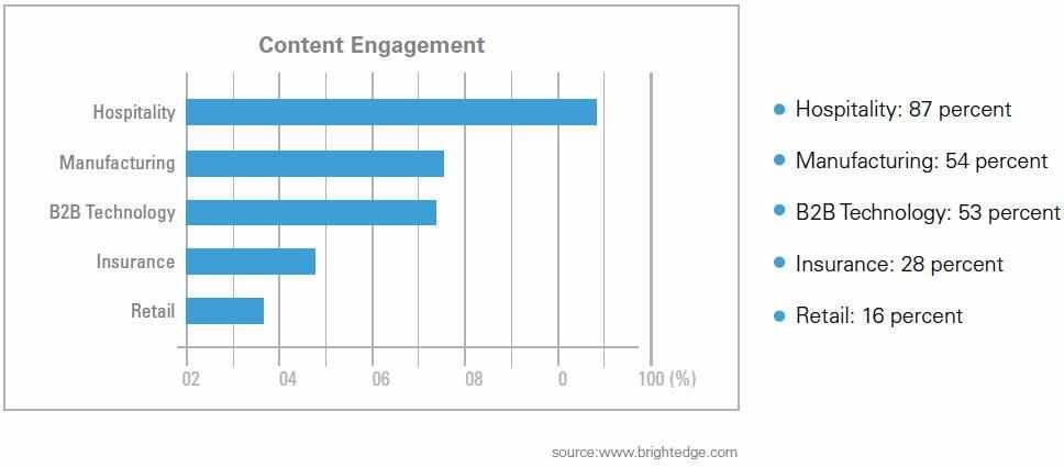 Smart Content - B2C content engagement percentages by vertical