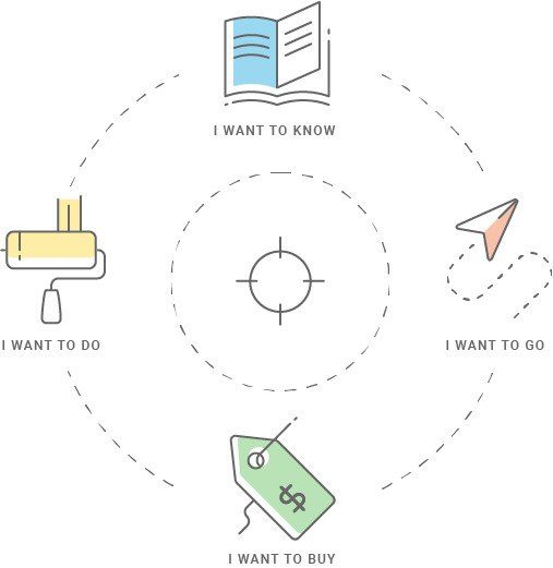 Smart Content understanding customer intent and micromoments graphic