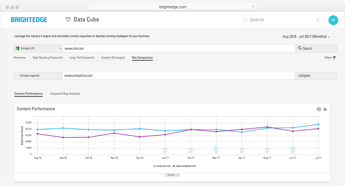 BrightEdge Data Cube score provides common measurement to evaluate SEO performance across websites