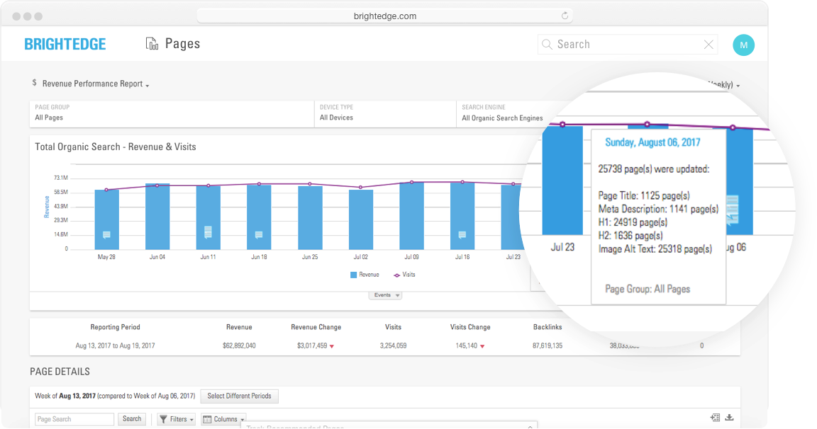 measure content performance page reporting brightedge